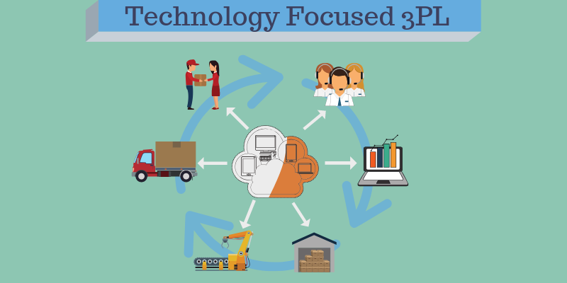 The Benefits of Working With a Technology-Focused 3PL  for Order Fulfillment