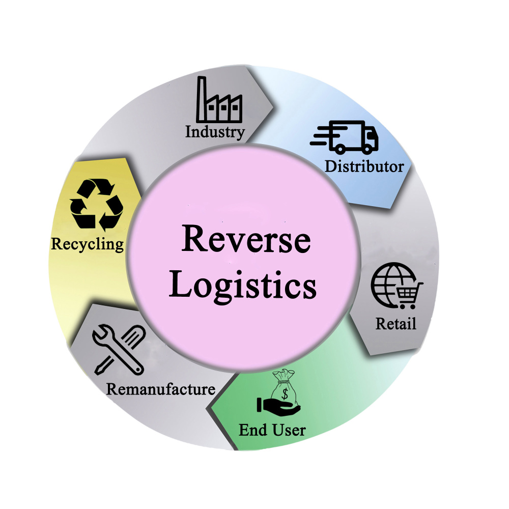 Common Reverse Logistics Costs